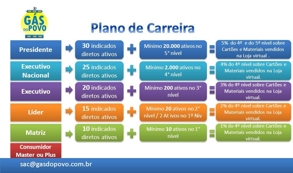 Consumidor Master ou Plus Matriz Líder Executivo 10 indicados diretos ativos Mínimo 10 ativos no 1° nível Executivo Nacional Presidente 15 indicados d