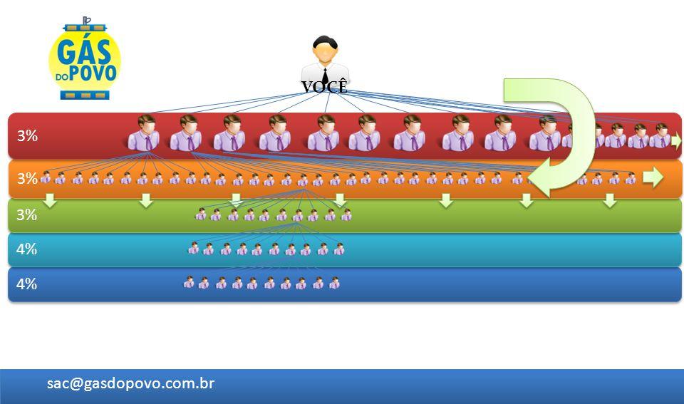 4% 3% sac@gasdopovo.com.br VOCÊ