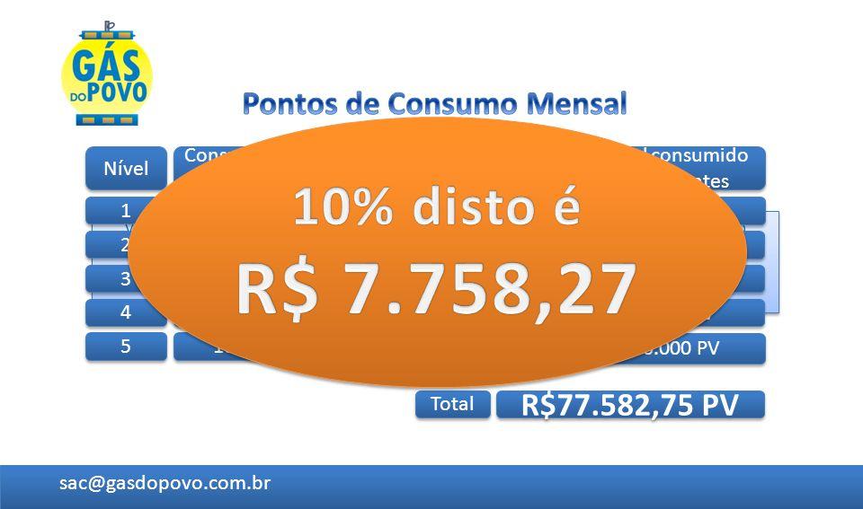 Veja a seguir uma Projeção somente até o 5º nível, em um exemplo de consumo médio mensal por pessoa de R$ 100,00 e um desconto médio de 5%. Onde você