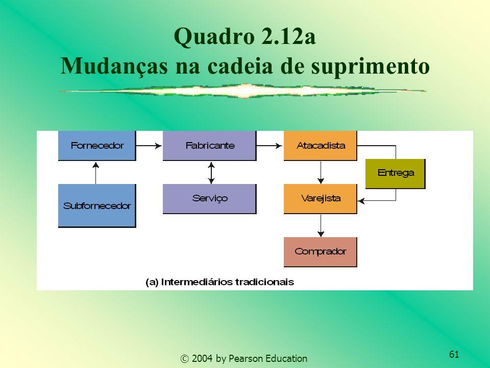 61 © 2004 by Pearson Education Quadro 2.12a Mudanças na cadeia de suprimento