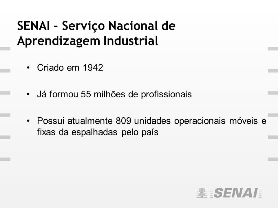 SENAI – Serviço Nacional de Aprendizagem Industrial Criado em 1942 Já formou 55 milhões de profissionais Possui atualmente 809 unidades operacionais m