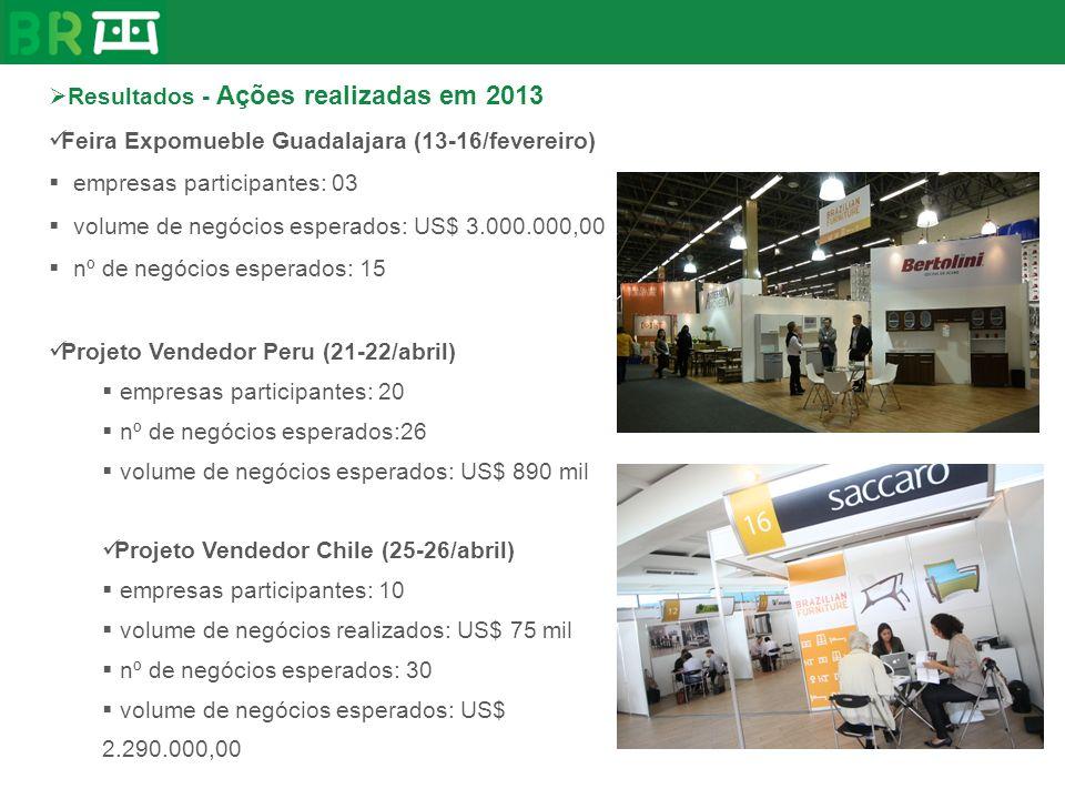 Resultados - Ações realizadas em 2013 Feira Expomueble Guadalajara (13-16/fevereiro) empresas participantes: 03 volume de negócios esperados: US$ 3.00