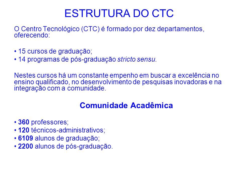 ESTRUTURA DO CTC O Centro Tecnológico (CTC) é formado por dez departamentos, oferecendo: 15 cursos de graduação; 14 programas de pós-graduação stricto