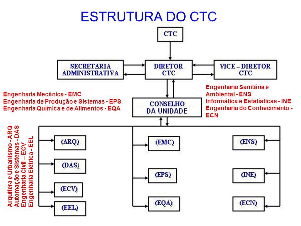 ESTRUTURA DO CTC Arquitera e Urbanismo - ARQ Automação e Sistemas - DAS Engenharia Civil – ECV Engenharia Elétrica - EEL Engenharia Mecânica - EMC Eng