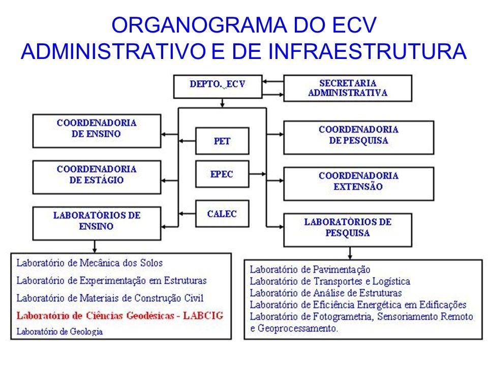 ORGANOGRAMA DO ECV ADMINISTRATIVO E DE INFRAESTRUTURA