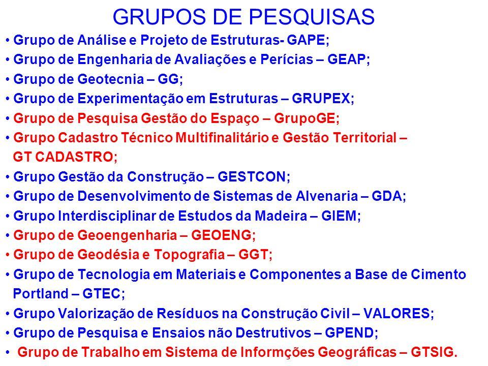 GRUPOS DE PESQUISAS Grupo de Análise e Projeto de Estruturas- GAPE; Grupo de Engenharia de Avaliações e Perícias – GEAP; Grupo de Geotecnia – GG; Grup