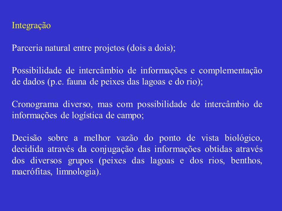 Integração Parceria natural entre projetos (dois a dois); Possibilidade de intercâmbio de informações e complementação de dados (p.e. fauna de peixes