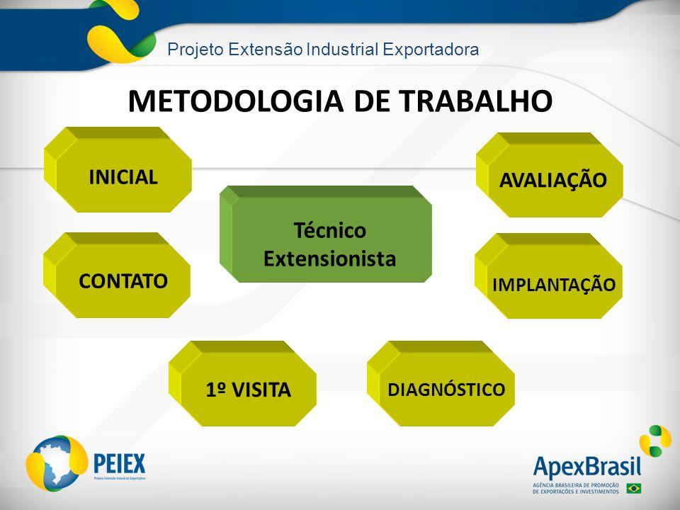 Projeto Extensão Industrial Exportadora METODOLOGIA DE TRABALHO INICIAL CONTATO 1º VISITA DIAGNÓSTICO AVALIAÇÃO IMPLANTAÇÃO Técnico Extensionista