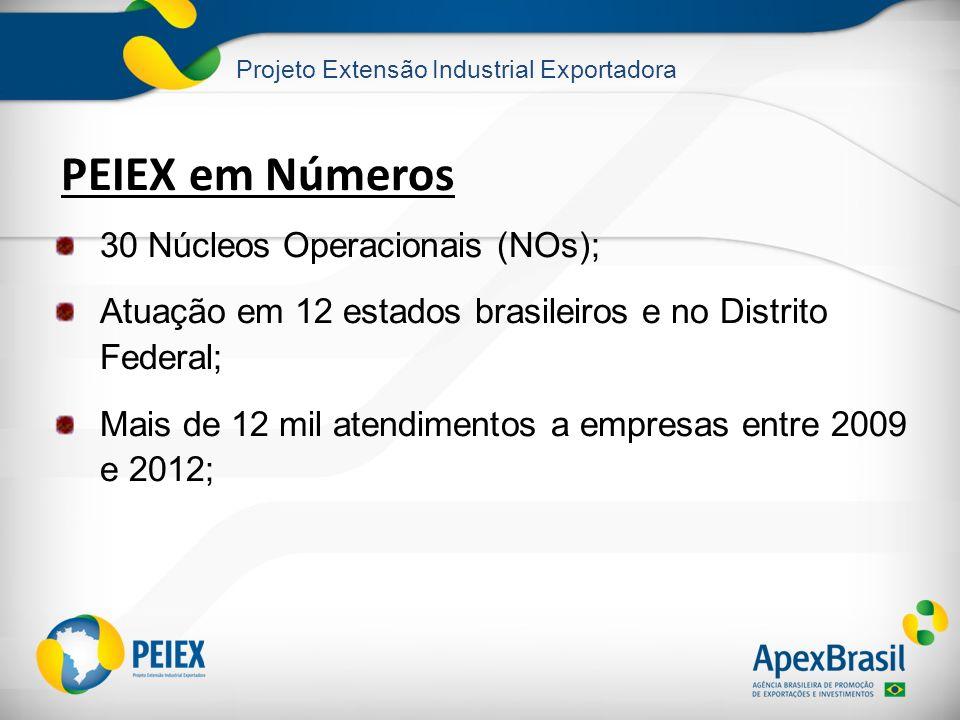 Projeto Extensão Industrial Exportadora PEIEX em Números 30 Núcleos Operacionais (NOs); Atuação em 12 estados brasileiros e no Distrito Federal; Mais