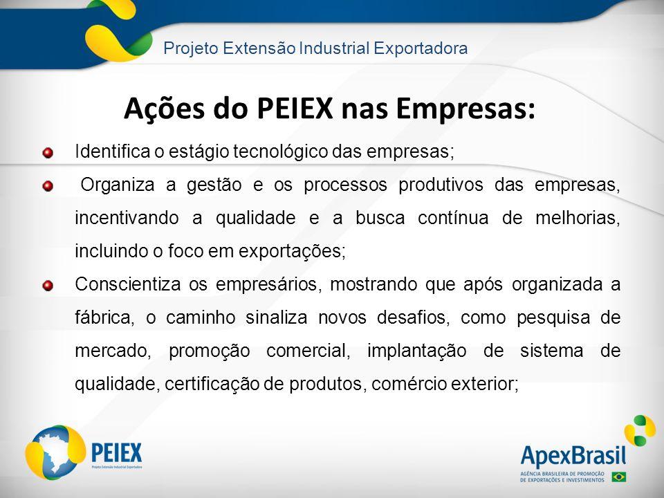 Projeto Extensão Industrial Exportadora Ações do PEIEX nas Empresas: Identifica o estágio tecnológico das empresas; Organiza a gestão e os processos p