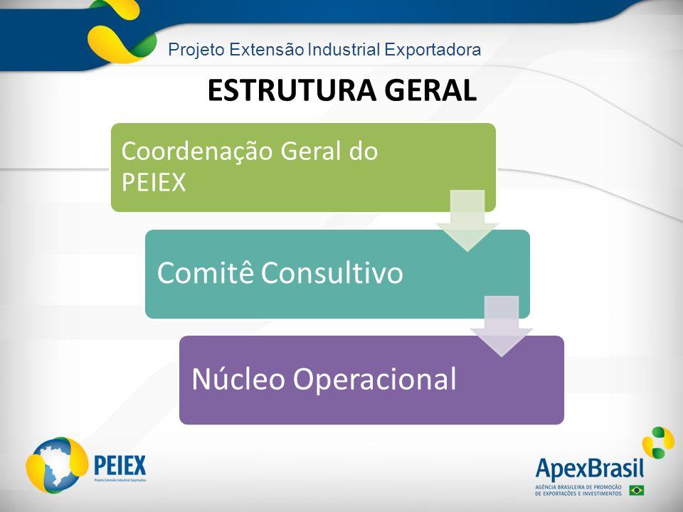 Projeto Extensão Industrial Exportadora ESTRUTURA GERAL Coordenação Geral do PEIEX Comitê Consultivo Núcleo Operacional