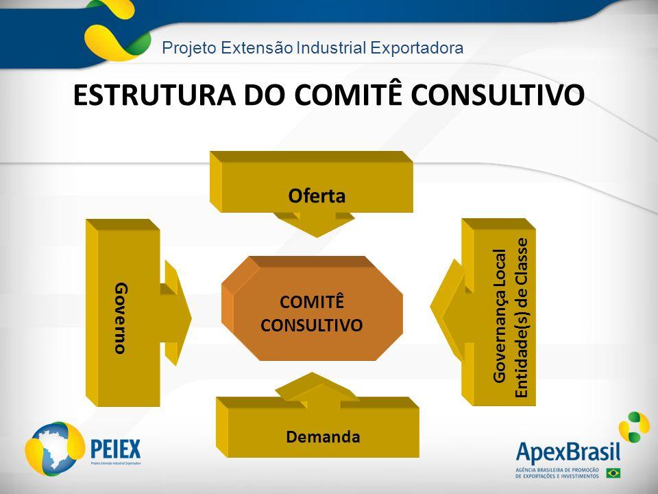 Projeto Extensão Industrial Exportadora ESTRUTURA DO COMITÊ CONSULTIVO Demanda Governança Local Entidade(s) de Classe Governo COMITÊ CONSULTIVO Oferta
