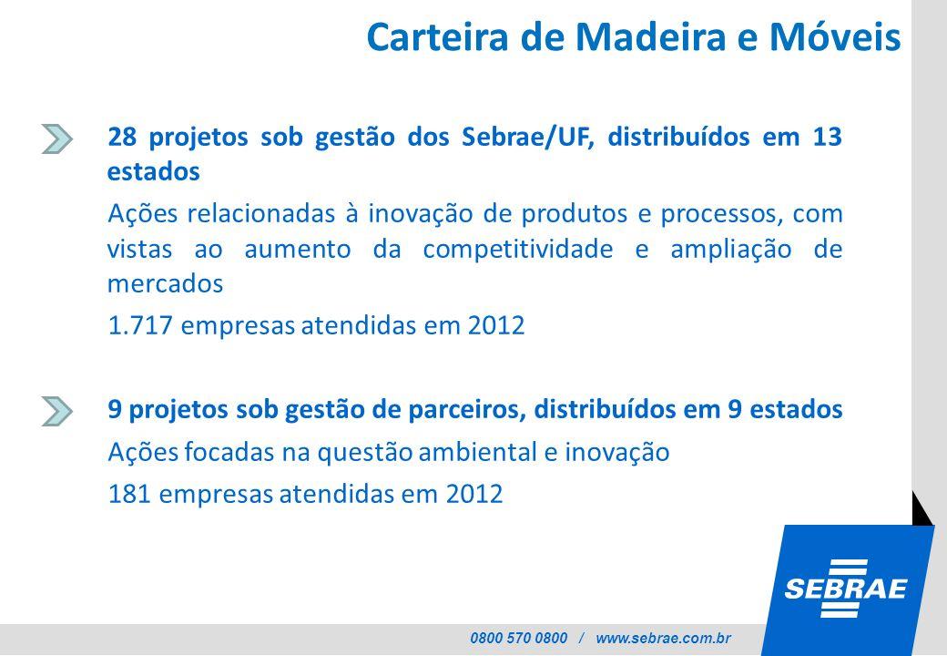 0800 570 0800 / www.sebrae.com.br Carteira de Madeira e Móveis 28 projetos sob gestão dos Sebrae/UF, distribuídos em 13 estados Ações relacionadas à i