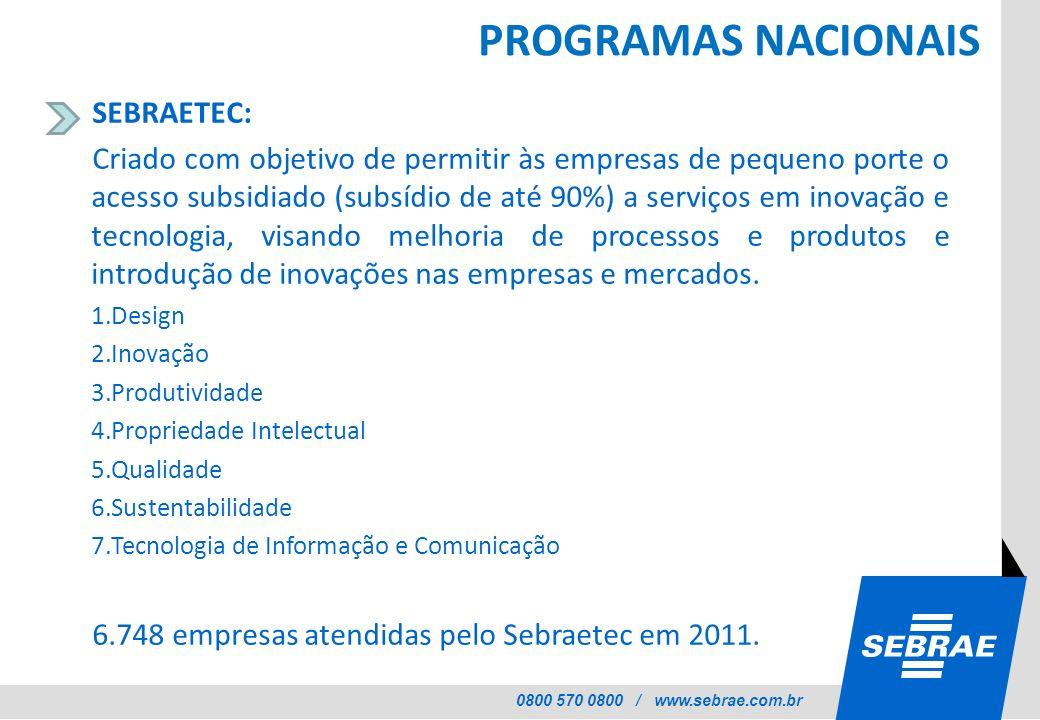 0800 570 0800 / www.sebrae.com.br PROGRAMAS NACIONAIS SEBRAETEC: Criado com objetivo de permitir às empresas de pequeno porte o acesso subsidiado (sub