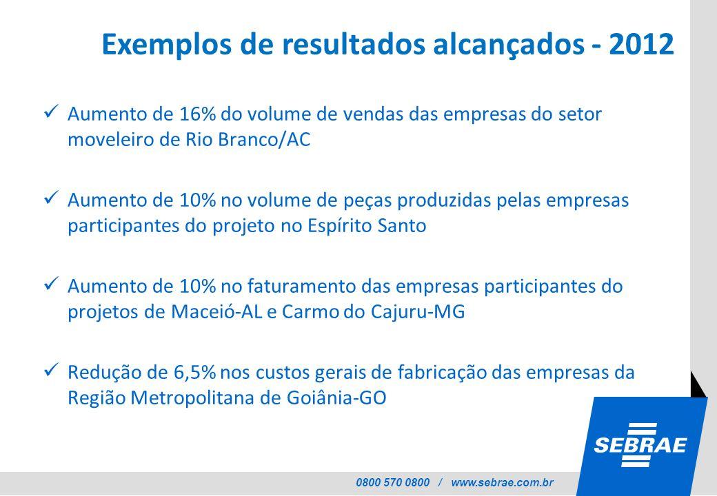 0800 570 0800 / www.sebrae.com.br Exemplos de resultados alcançados - 2012 Aumento de 16% do volume de vendas das empresas do setor moveleiro de Rio B