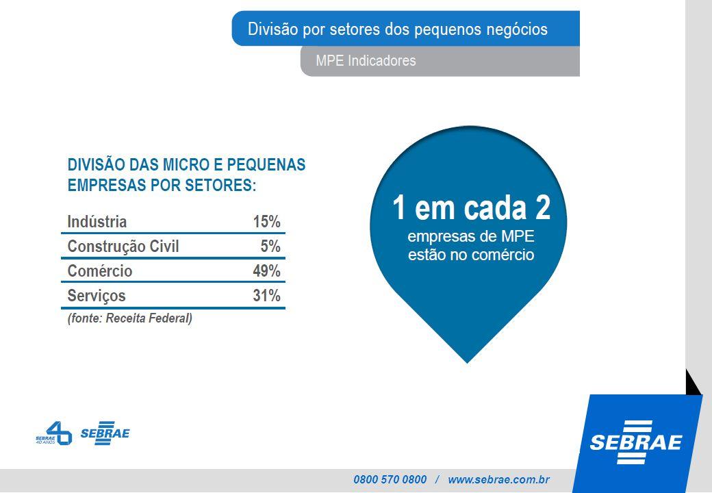 0800 570 0800 / www.sebrae.com.br Exemplos de resultados alcançados - 2012 Aumento de 16% do volume de vendas das empresas do setor moveleiro de Rio Branco/AC Aumento de 10% no volume de peças produzidas pelas empresas participantes do projeto no Espírito Santo Aumento de 10% no faturamento das empresas participantes do projetos de Maceió-AL e Carmo do Cajuru-MG Redução de 6,5% nos custos gerais de fabricação das empresas da Região Metropolitana de Goiânia-GO