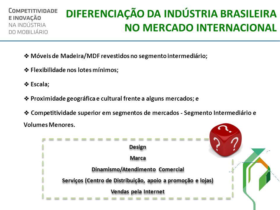 DIFERENCIAÇÃO DA INDÚSTRIA BRASILEIRA NO MERCADO INTERNACIONAL Móveis de Madeira/MDF revestidos no segmento intermediário; Flexibilidade nos lotes mín