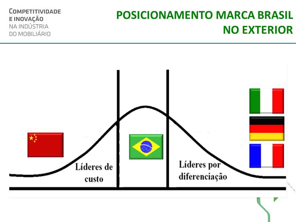 POSICIONAMENTO MARCA BRASIL NO EXTERIOR
