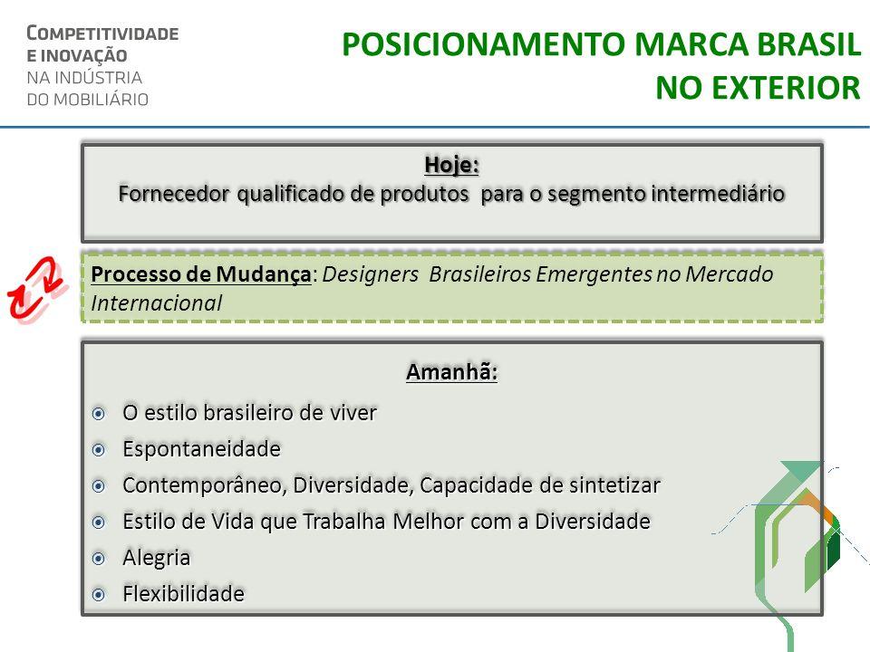 Hoje: Fornecedor qualificado de produtos para o segmento intermediário Hoje: Processo de Mudança: Designers Brasileiros Emergentes no Mercado Internac