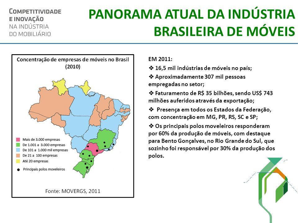 PANORAMA ATUAL DA INDÚSTRIA BRASILEIRA DE MÓVEIS EM 2011: 16,5 mil indústrias de móveis no país; Aproximadamente 307 mil pessoas empregadas no setor;