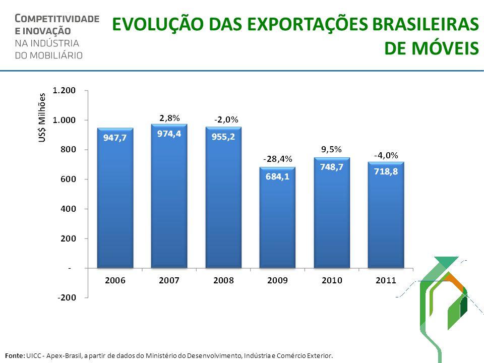 EVOLUÇÃO DAS EXPORTAÇÕES BRASILEIRAS DE MÓVEIS Fonte: UICC - Apex-Brasil, a partir de dados do Ministério do Desenvolvimento, Indústria e Comércio Ext