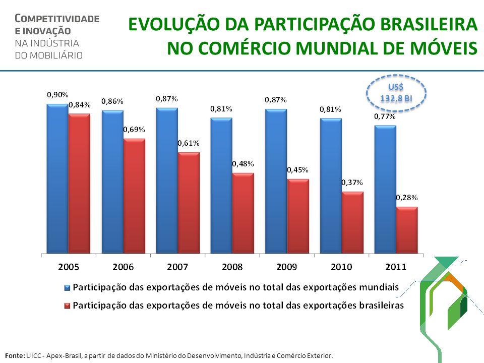 EVOLUÇÃO DA PARTICIPAÇÃO BRASILEIRA NO COMÉRCIO MUNDIAL DE MÓVEIS Fonte: UICC - Apex-Brasil, a partir de dados do Ministério do Desenvolvimento, Indús