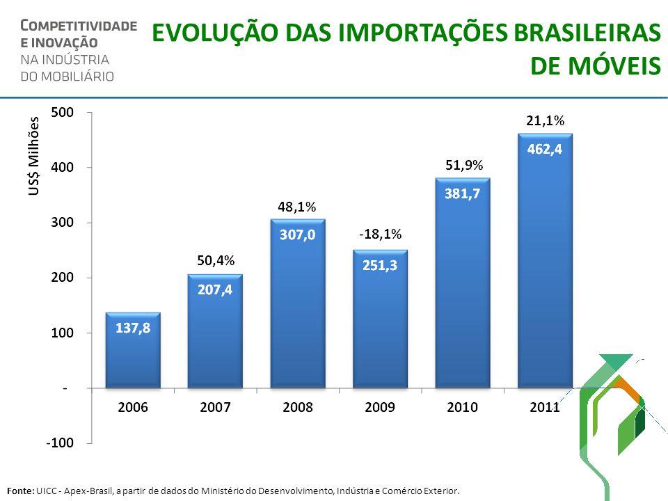 EVOLUÇÃO DAS IMPORTAÇÕES BRASILEIRAS DE MÓVEIS Fonte: UICC - Apex-Brasil, a partir de dados do Ministério do Desenvolvimento, Indústria e Comércio Ext