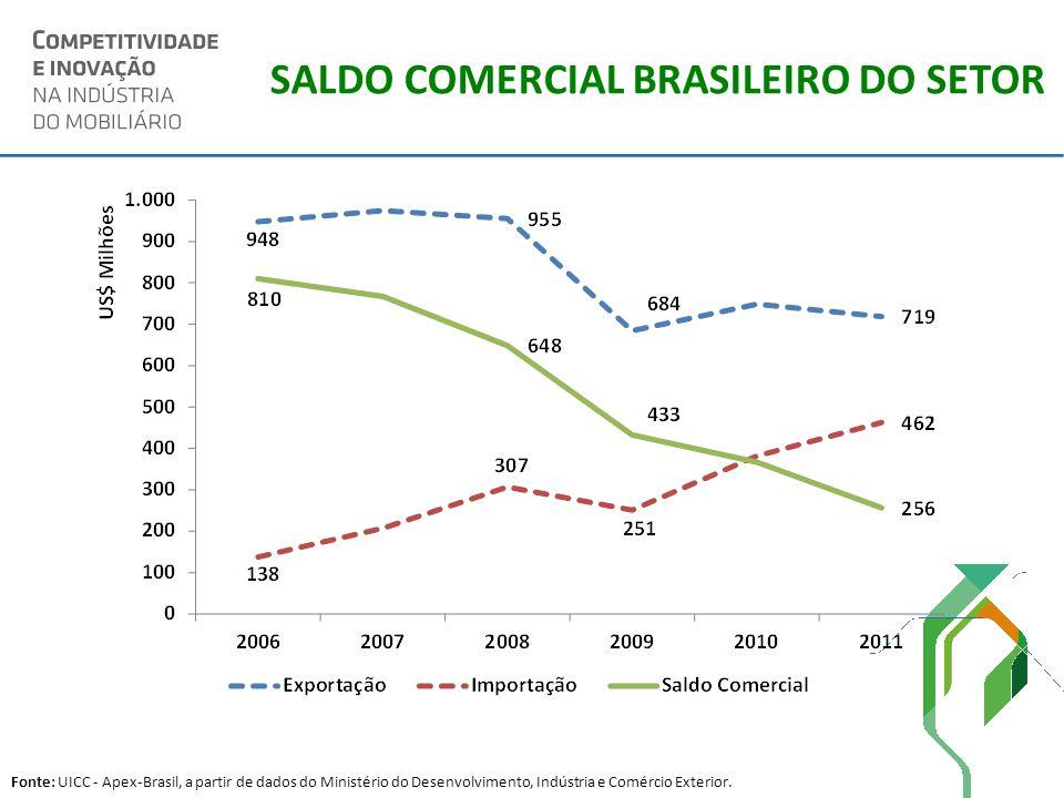 SALDO COMERCIAL BRASILEIRO DO SETOR Fonte: UICC - Apex-Brasil, a partir de dados do Ministério do Desenvolvimento, Indústria e Comércio Exterior.