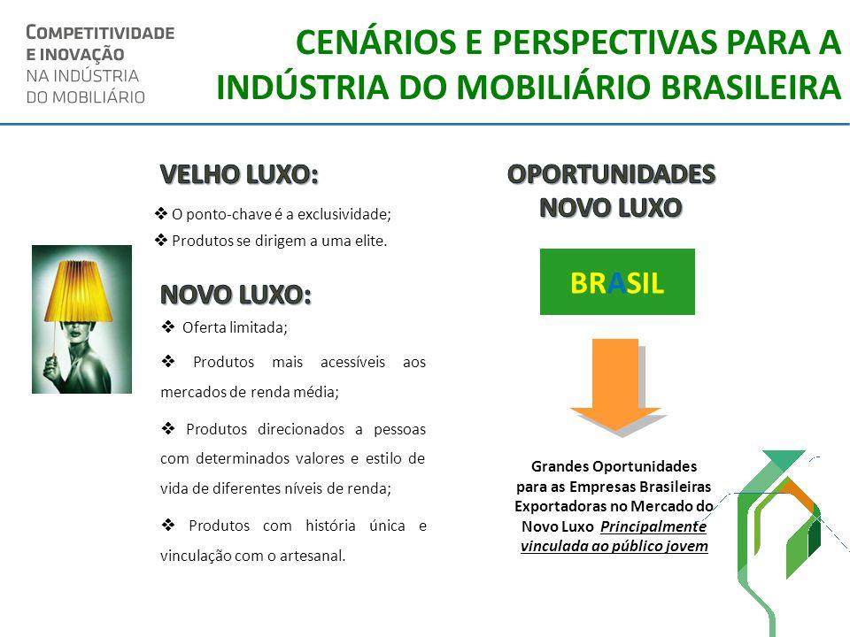 CENÁRIOS E PERSPECTIVAS PARA A INDÚSTRIA DO MOBILIÁRIO BRASILEIRA O ponto-chave é a exclusividade; Produtos se dirigem a uma elite. Oferta limitada; P