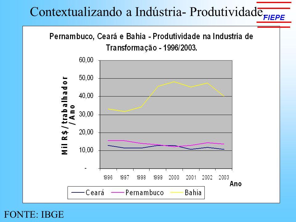Contextualizando a Indústria- Produtividade. FONTE: IBGE FIEPE