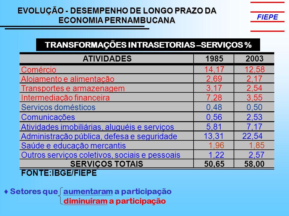 TRANSFORMAÇÕES INTRASETORIAS –SERVIÇOS % Setores que aumentaram a participação diminuíram a participação ATIVIDADES19852003 Comércio 14,1712,58 Alojamento e alimentação 2,692,17 Transportes e armazenagem 3,172,54 Intermediação financeira 7,283,55 Serviços domésticos0,480,50 Comunicações0,562,53 Atividades imobiliárias, aluguéis e serviços 5,81 7,17 Administração pública, defesa e seguridade 13,3122,54 Saúde e educação mercantis 1,96 1,85 Outros serviços coletivos, sociais e pessoais 1,22 2,57 SERVIÇOS TOTAIS 50,65 58,00 FONTE:IBGE/FIEPE EVOLUÇÃO - DESEMPENHO DE LONGO PRAZO DA ECONOMIA PERNAMBUCANA
