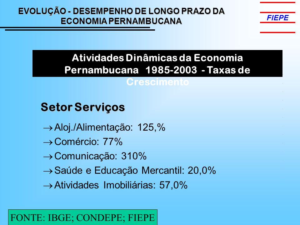 FIEPE Atividades Dinâmicas da Economia Pernambucana 1985-2003 - Taxas de Crescimento Aloj./Alimentação: 125,% Comércio: 77% Comunicação: 310% Saúde e Educação Mercantil: 20,0% Atividades Imobiliárias: 57,0% Setor Serviços EVOLUÇÃO - DESEMPENHO DE LONGO PRAZO DA ECONOMIA PERNAMBUCANA FONTE: IBGE; CONDEPE; FIEPE