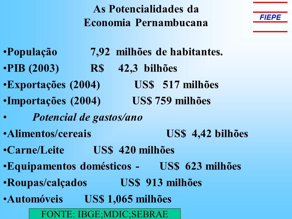 As Potencialidades da Economia Pernambucana FIEPE População 7,92 milhões de habitantes. PIB (2003) R$ 42,3 bilhões Exportações (2004) US$ 517 milhões