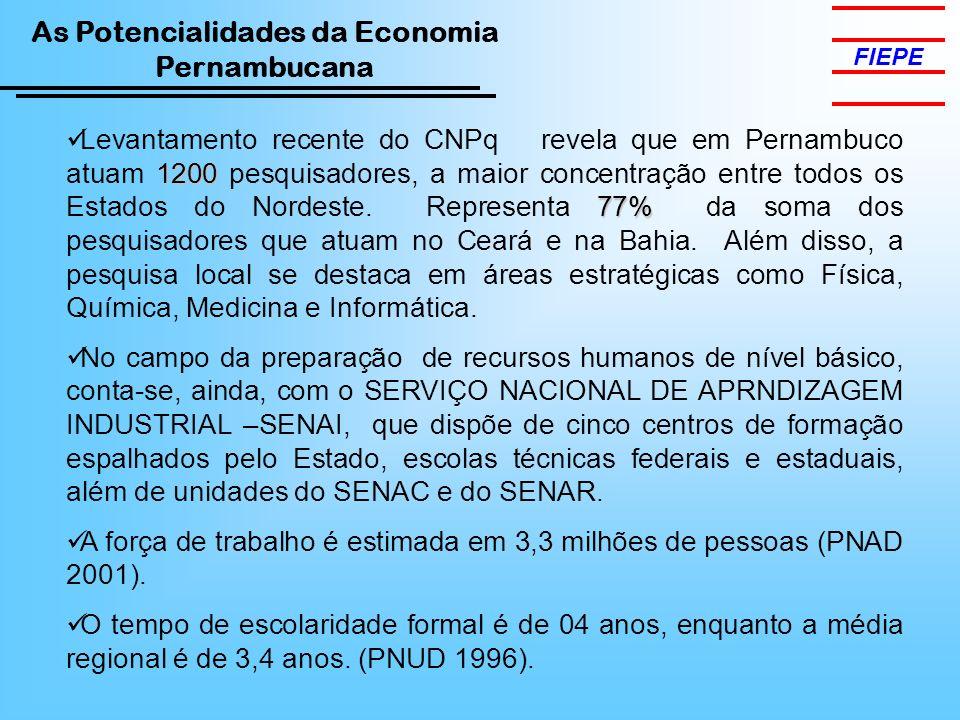 As Potencialidades da Economia Pernambucana FIEPE 1200 77% Levantamento recente do CNPq revela que em Pernambuco atuam 1200 pesquisadores, a maior con