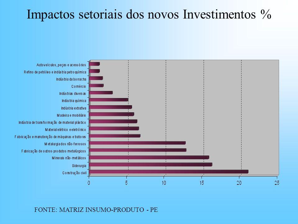 Impactos setoriais dos novos Investimentos % FONTE: MATRIZ INSUMO-PRODUTO - PE