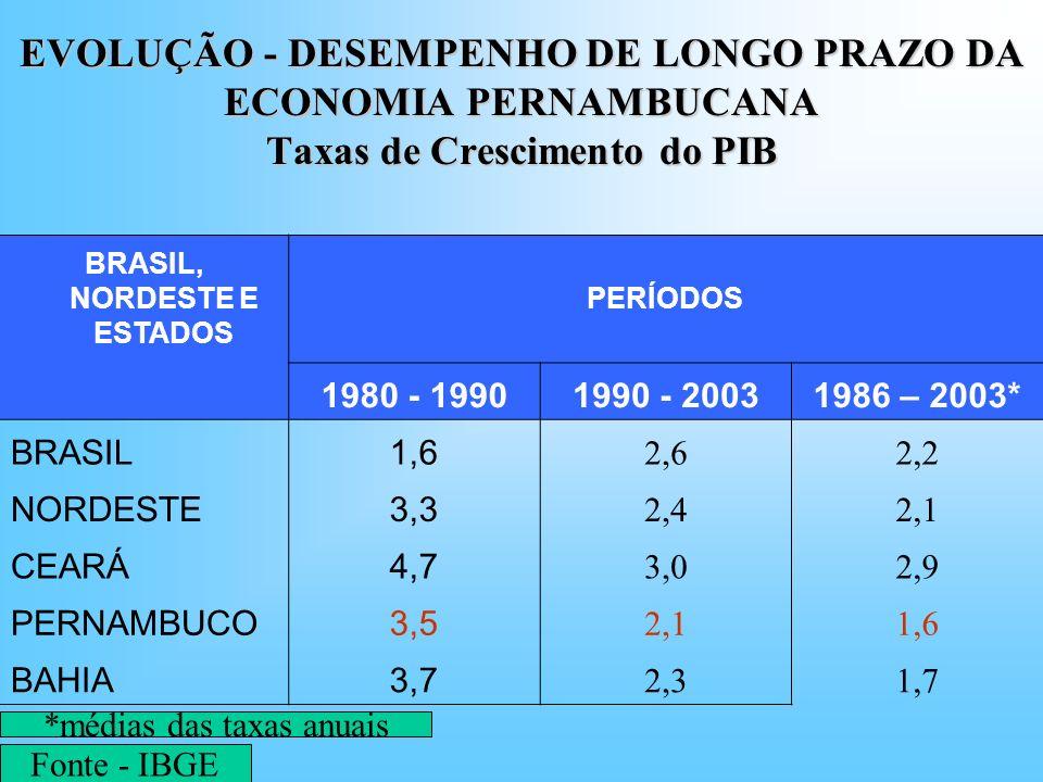 EVOLUÇÃO - DESEMPENHO DE LONGO PRAZO DA ECONOMIA PERNAMBUCANA Taxas de Crescimento do PIB BRASIL, NORDESTE E ESTADOS PERÍODOS 1980 - 19901990 - 200319