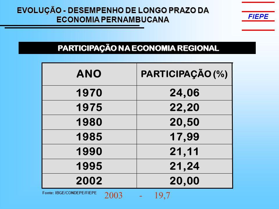 EVOLUÇÃO - DESEMPENHO DE LONGO PRAZO DA ECONOMIA PERNAMBUCANA FIEPE PARTICIPAÇÃO NA ECONOMIA REGIONAL PARTICIPAÇÃO NA ECONOMIA REGIONAL 24,06 1970 22,201975 20,501980 20,002002 21,241995 21,111990 17,991985 PARTICIPAÇÃO (%) ANO Fonte: IBGE/CONDEPE/FIEPE 2003 - 19,7