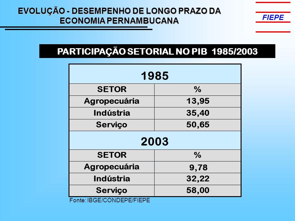 58,00Serviço 32,22 Indústria 9,78 Agropecuária %SETOR 2003 50,65Serviço 35,40Indústria 13,95Agropecuária %SETOR 1985 PARTICIPAÇÃO SETORIAL NO PIB 1985