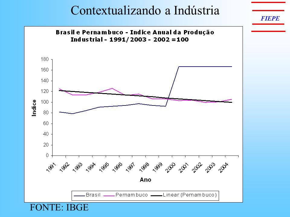 Contextualizando a Indústria FIEPE FONTE: IBGE