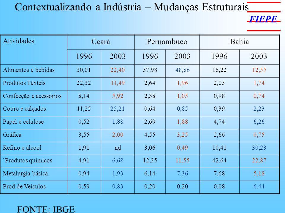 Contextualizando a Indústria – Mudanças Estruturais Atividades CearáPernambucoBahia 199620031996200319962003 Alimentos e bebidas30,0122,4037,9848,8616