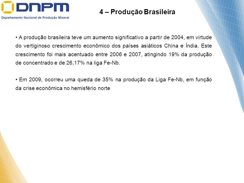 A produção brasileira teve um aumento significativo a partir de 2004, em virtude do vertiginoso crescimento econômico dos países asiáticos China e Índ