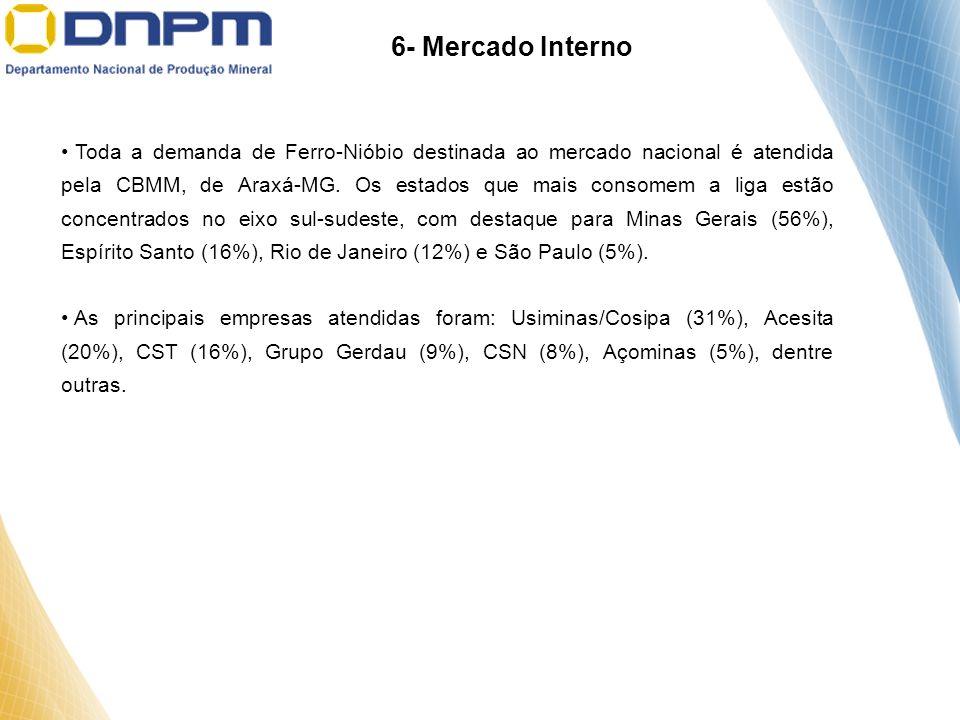 6- Mercado Interno Toda a demanda de Ferro-Nióbio destinada ao mercado nacional é atendida pela CBMM, de Araxá-MG. Os estados que mais consomem a liga