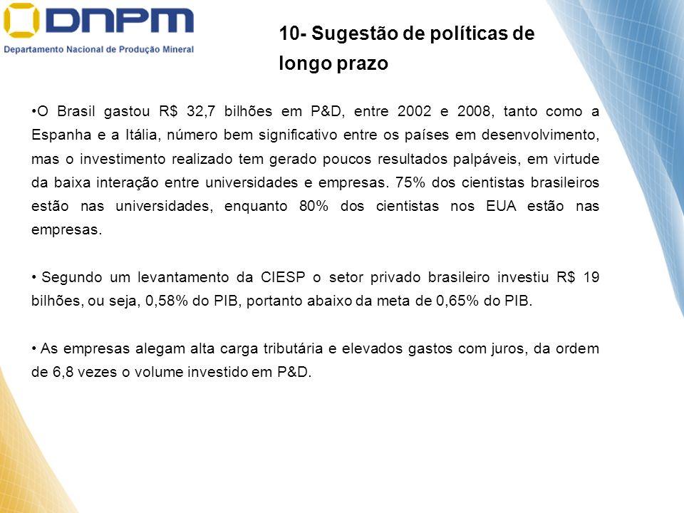 O Brasil gastou R$ 32,7 bilhões em P&D, entre 2002 e 2008, tanto como a Espanha e a Itália, número bem significativo entre os países em desenvolviment