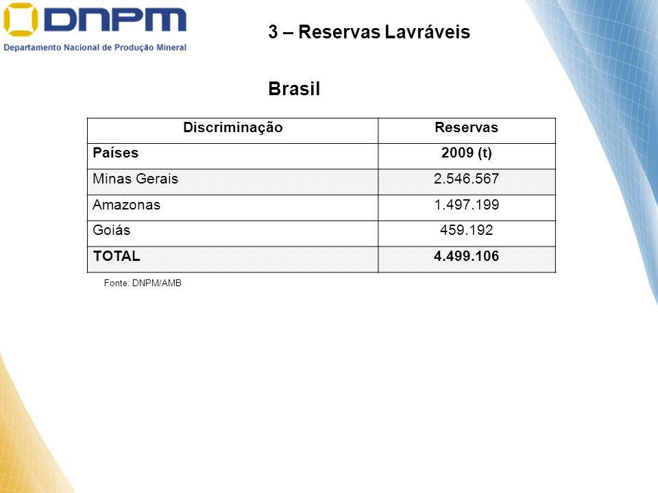 3 – Reservas Lavráveis Brasil DiscriminaçãoReservas Países2009 (t) Minas Gerais2.546.567 Amazonas1.497.199 Goiás459.192 TOTAL4.499.106 Fonte: DNPM/AMB