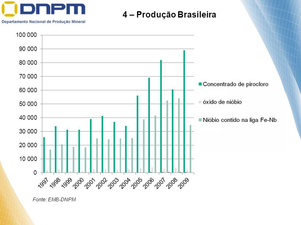 Fonte: EMB-DNPM 4 – Produção Brasileira