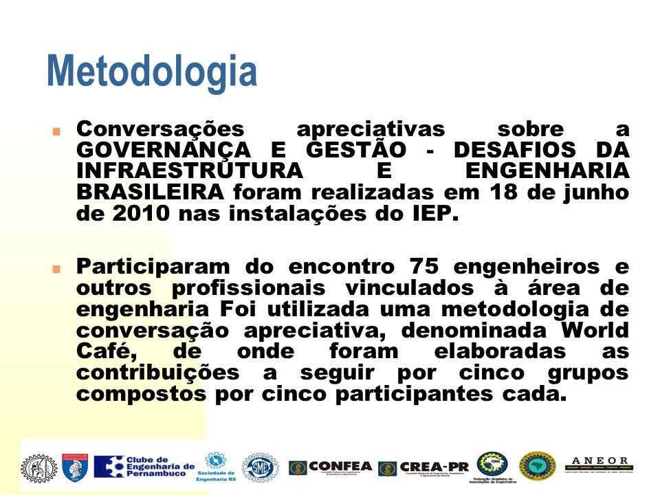 Metodologia Conversações apreciativas sobre a GOVERNANÇA E GESTÃO - DESAFIOS DA INFRAESTRUTURA E ENGENHARIA BRASILEIRA foram realizadas em 18 de junho