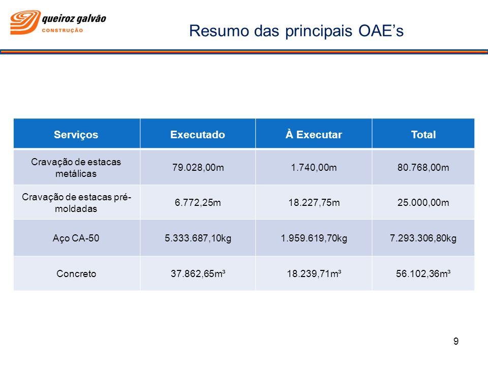 Resumo das principais OAEs ServiçosExecutadoÀ ExecutarTotal Cravação de estacas metálicas 79.028,00m1.740,00m80.768,00m Cravação de estacas pré- molda
