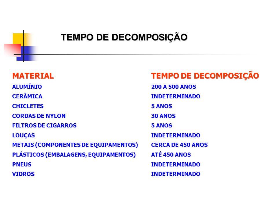 TEMPO DE DECOMPOSIÇÃO MATERIALTEMPO DE DECOMPOSIÇÃO ALUMÍNIO200 A 500 ANOS CERÂMICAINDETERMINADO CHICLETES5 ANOS CORDAS DE NYLON30 ANOS FILTROS DE CIGARROS5 ANOS LOUÇASINDETERMINADO METAIS (COMPONENTES DE EQUIPAMENTOS)CERCA DE 450 ANOS PLÁSTICOS (EMBALAGENS, EQUIPAMENTOS)ATÉ 450 ANOS PNEUSINDETERMINADO VIDROSINDETERMINADO