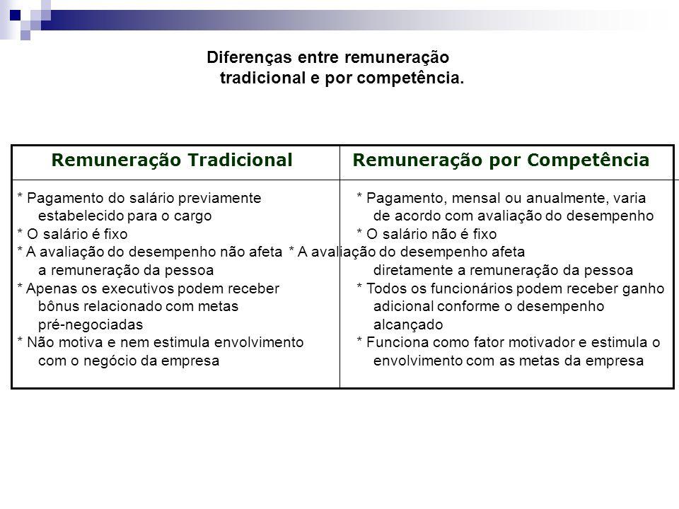 Diferenças entre remuneração tradicional e por competência. Remuneração TradicionalRemuneração por Competência * Pagamento do salário previamente * Pa