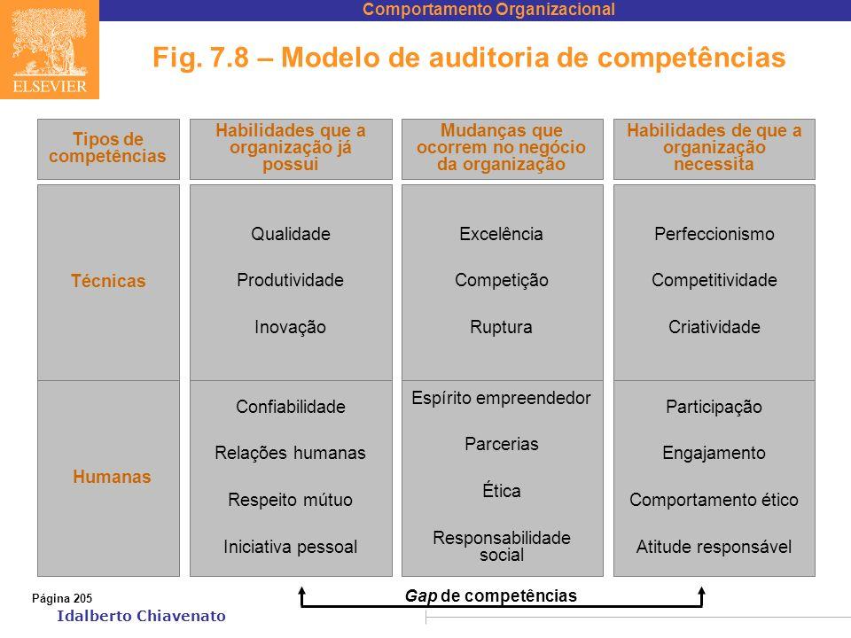 Comportamento Organizacional Idalberto Chiavenato Fig. 7.8 – Modelo de auditoria de competências Qualidade Produtividade Inovação Excelência Competiçã
